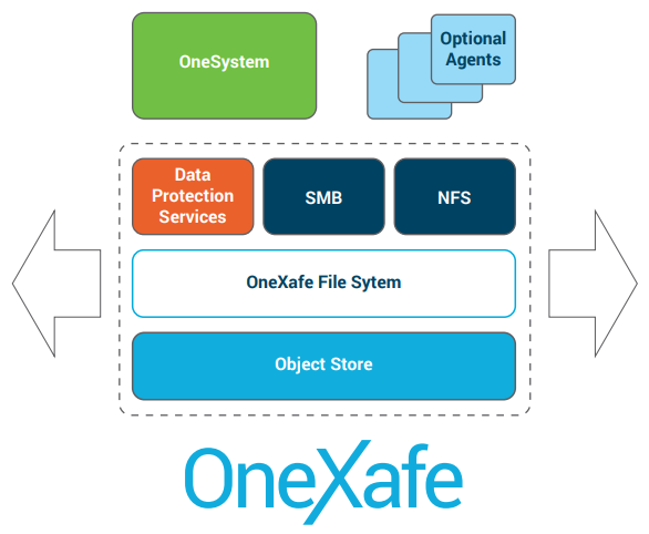 OneXafe Architecture